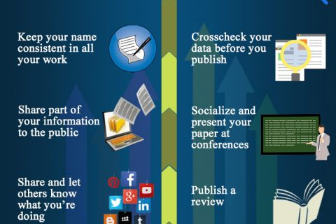 How to increase citation count for any research paper in 10 different ways